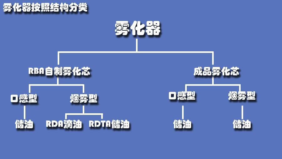雾化器分类图